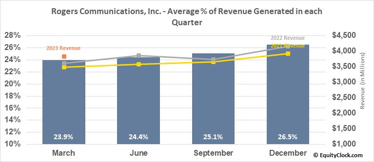 Rogers Communications, Inc. (TSE:RCI/B.TO) Revenue Seasonality