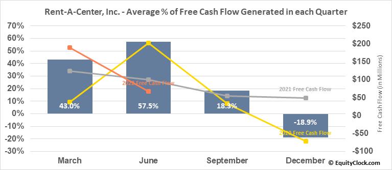 Rent-A-Center, Inc. (NASD:RCII) Free Cash Flow Seasonality