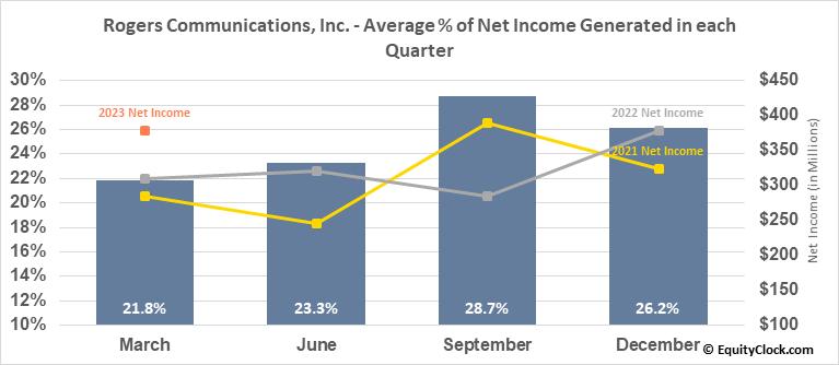 Rogers Communications, Inc. (NYSE:RCI) Net Income Seasonality