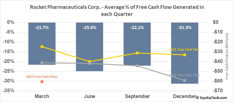 Rocket Pharmaceuticals Corp. (NASD:RCKT) Free Cash Flow Seasonality
