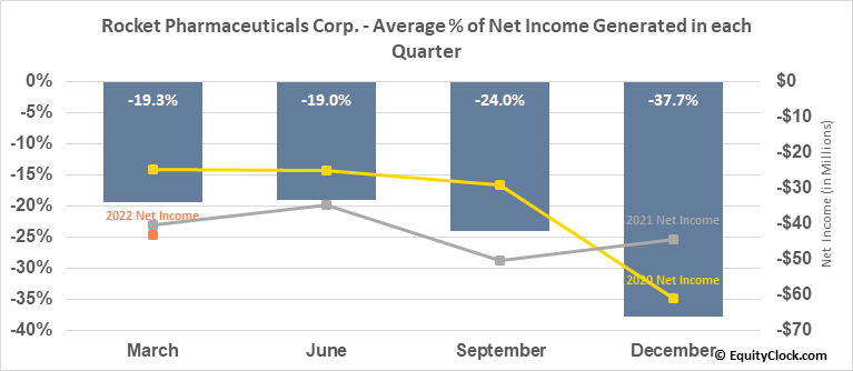 Rocket Pharmaceuticals Corp. (NASD:RCKT) Net Income Seasonality