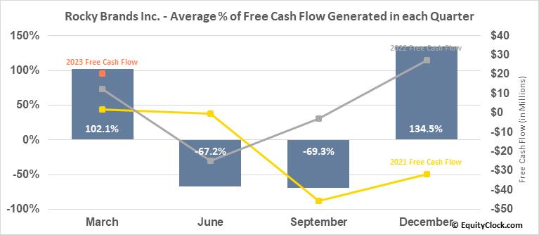 Rocky Brands Inc. (NASD:RCKY) Free Cash Flow Seasonality