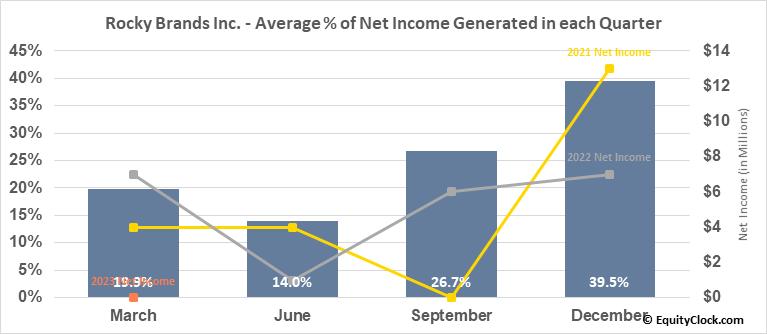 Rocky Brands Inc. (NASD:RCKY) Net Income Seasonality