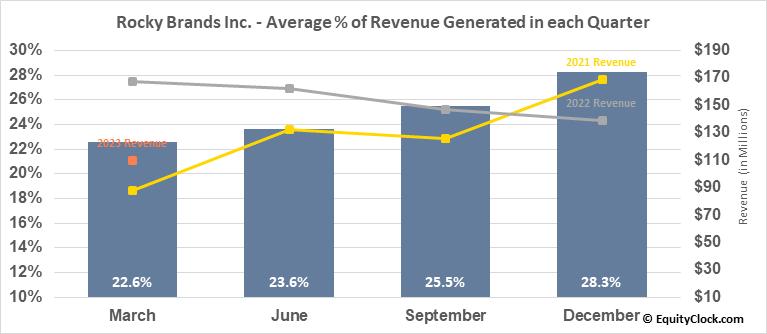 Rocky Brands Inc. (NASD:RCKY) Revenue Seasonality