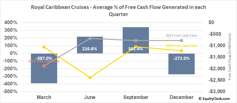 Royal Caribbean Cruises (NYSE:RCL) Free Cash Flow Seasonality