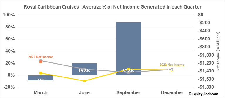 Royal Caribbean Cruises (NYSE:RCL) Net Income Seasonality