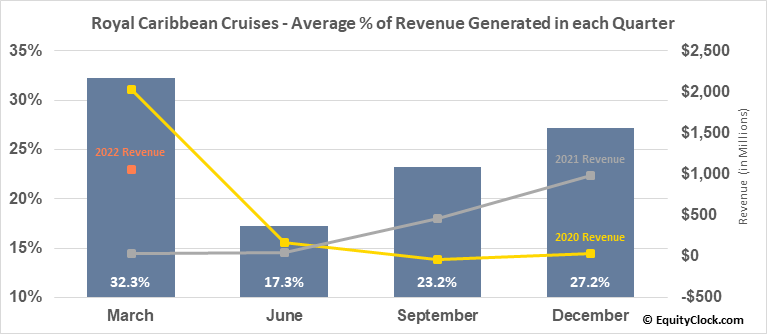 Royal Caribbean Cruises (NYSE:RCL) Revenue Seasonality