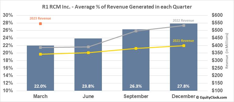 R1 RCM Inc. (NASD:RCM) Revenue Seasonality