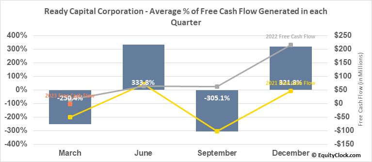 Ready Capital Corporation (NYSE:RC) Free Cash Flow Seasonality