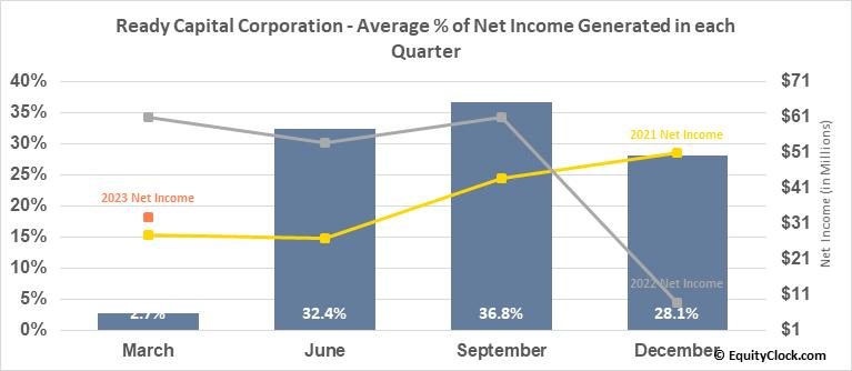 Ready Capital Corporation (NYSE:RC) Net Income Seasonality