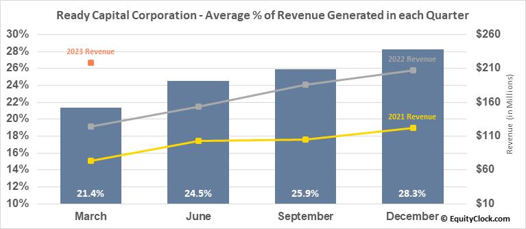 Ready Capital Corporation (NYSE:RC) Revenue Seasonality
