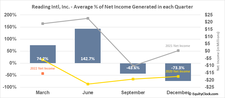 Reading Intl, Inc. (NASD:RDI) Net Income Seasonality
