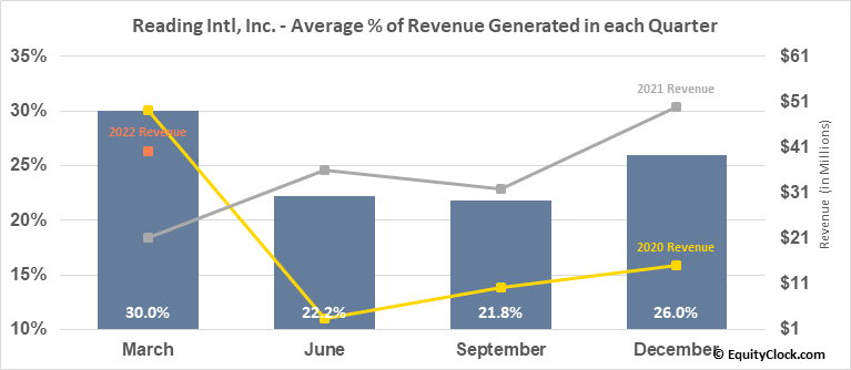Reading Intl, Inc. (NASD:RDI) Revenue Seasonality