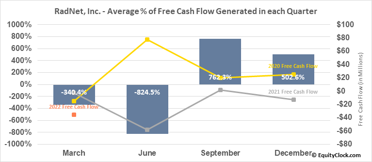 RadNet, Inc. (NASD:RDNT) Free Cash Flow Seasonality