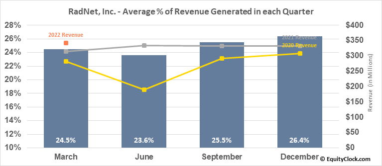 RadNet, Inc. (NASD:RDNT) Revenue Seasonality