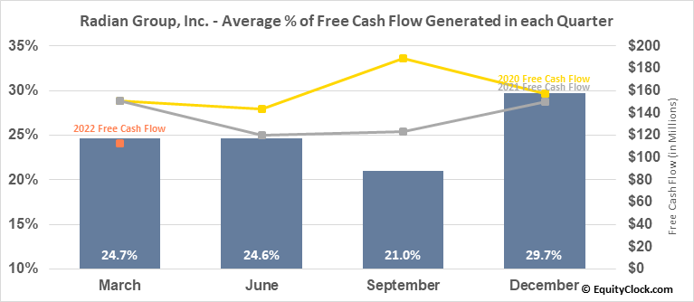 Radian Group, Inc. (NYSE:RDN) Free Cash Flow Seasonality
