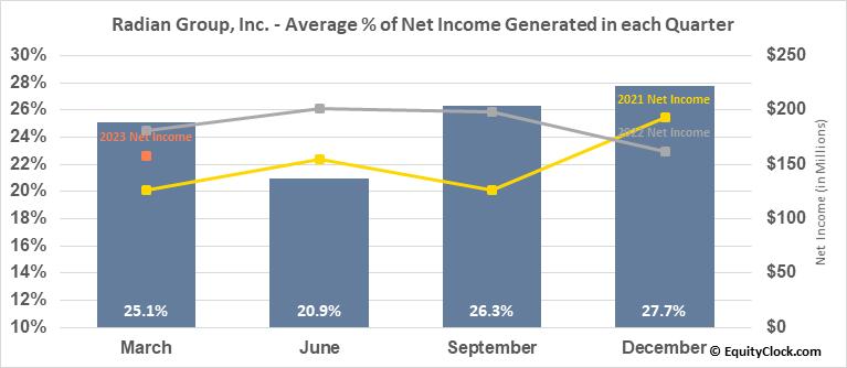 Radian Group, Inc. (NYSE:RDN) Net Income Seasonality