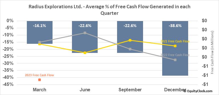Radius Explorations Ltd. (TSXV:RDU.V) Free Cash Flow Seasonality