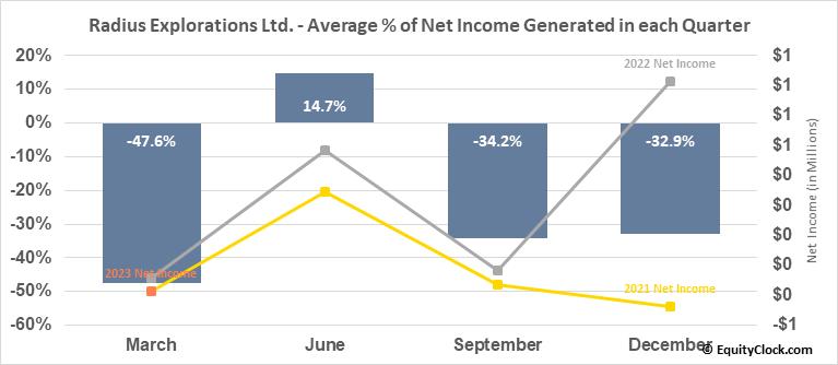 Radius Explorations Ltd. (TSXV:RDU.V) Net Income Seasonality