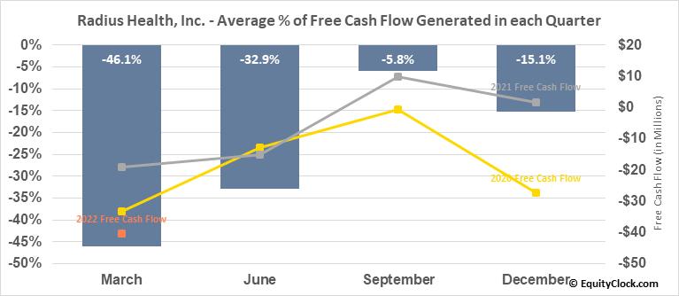 Radius Health, Inc. (NASD:RDUS) Free Cash Flow Seasonality