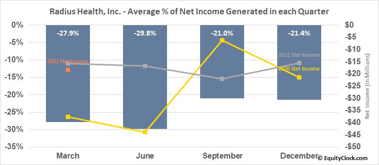 Radius Health, Inc. (NASD:RDUS) Net Income Seasonality