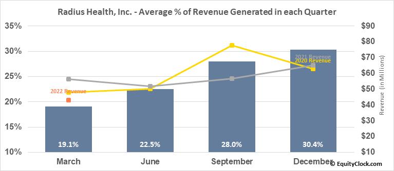 Radius Health, Inc. (NASD:RDUS) Revenue Seasonality