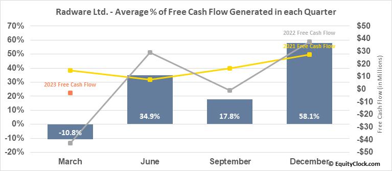 Radware Ltd. (NASD:RDWR) Free Cash Flow Seasonality
