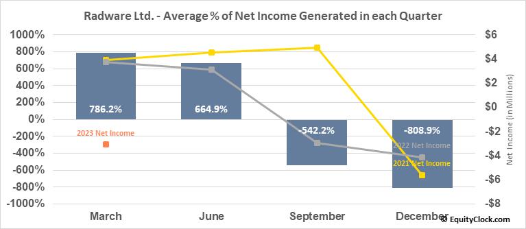 Radware Ltd. (NASD:RDWR) Net Income Seasonality