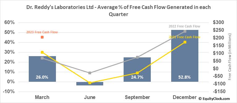 Dr. Reddy's Laboratories Ltd (NYSE:RDY) Free Cash Flow Seasonality