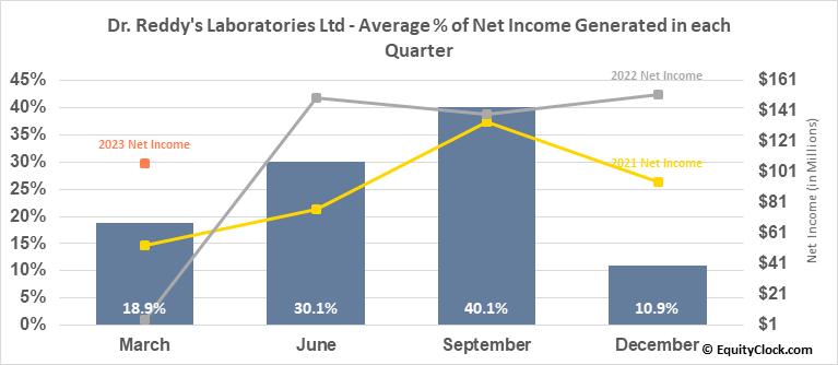 Dr. Reddy's Laboratories Ltd (NYSE:RDY) Net Income Seasonality
