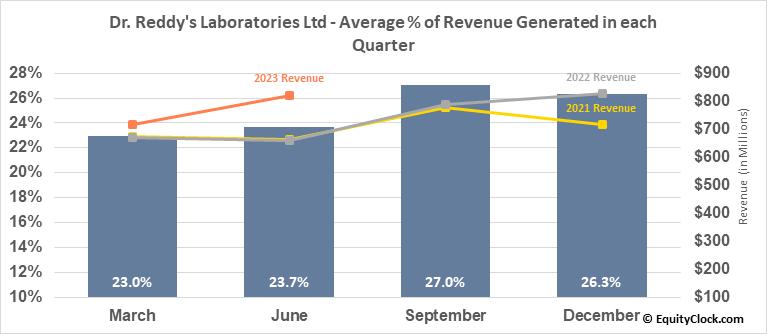 Dr. Reddy's Laboratories Ltd (NYSE:RDY) Revenue Seasonality