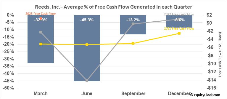 Reeds, Inc. (NASD:REED) Free Cash Flow Seasonality
