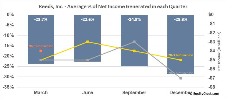 Reeds, Inc. (NASD:REED) Net Income Seasonality