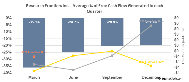 Research Frontiers Inc. (NASD:REFR) Free Cash Flow Seasonality