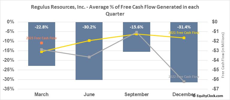 Regulus Resources, Inc. (TSXV:REG.V) Free Cash Flow Seasonality