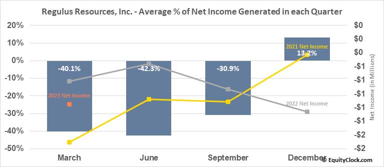 Regulus Resources, Inc. (TSXV:REG.V) Net Income Seasonality