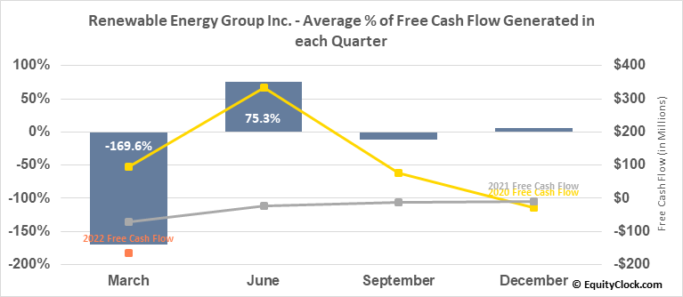 Renewable Energy Group Inc. (NASD:REGI) Free Cash Flow Seasonality
