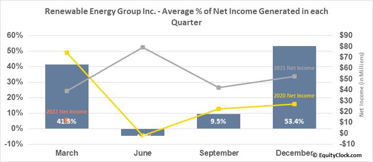 Renewable Energy Group Inc. (NASD:REGI) Net Income Seasonality