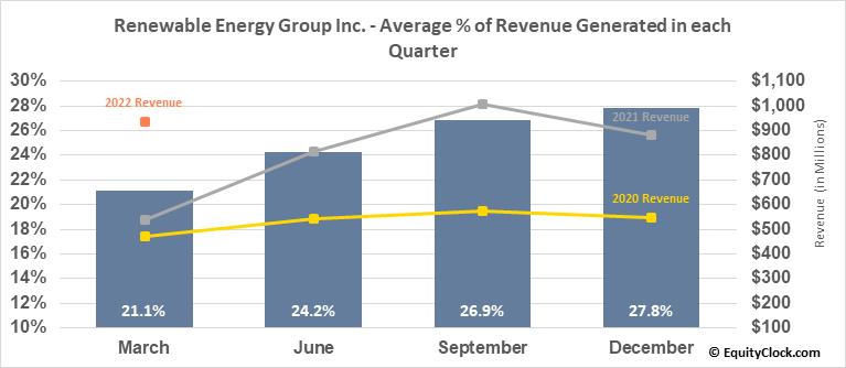 Renewable Energy Group Inc. (NASD:REGI) Revenue Seasonality
