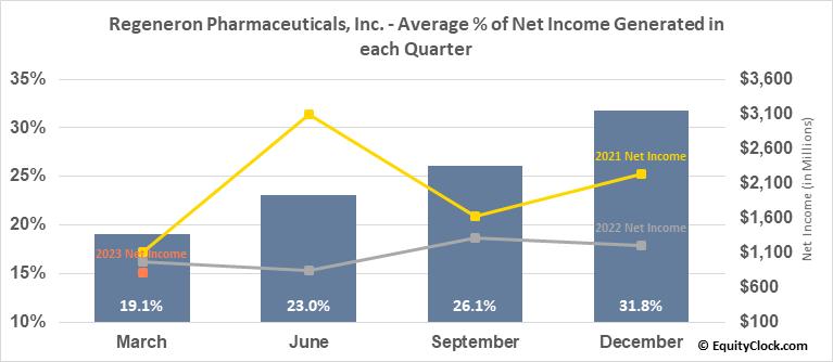 Regeneron Pharmaceuticals, Inc. (NASD:REGN) Net Income Seasonality
