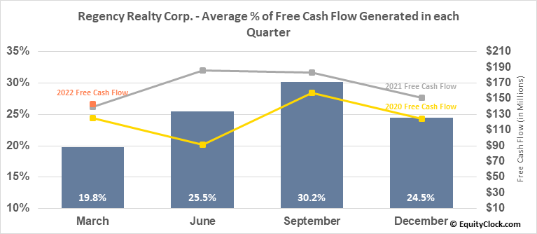 Regency Realty Corp. (NASD:REG) Free Cash Flow Seasonality