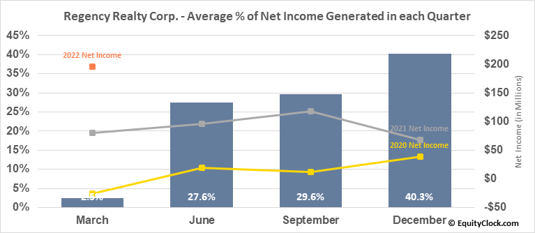 Regency Realty Corp. (NASD:REG) Net Income Seasonality