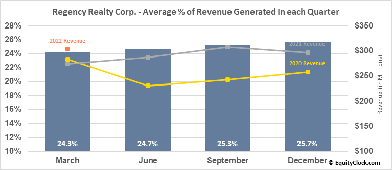 Regency Realty Corp. (NASD:REG) Revenue Seasonality