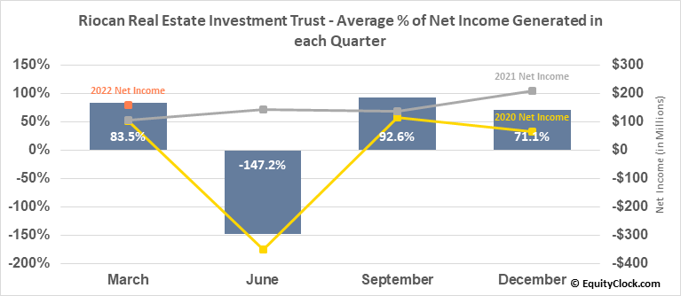 Riocan Real Estate Investment Trust (TSE:REI/UN.TO) Net Income Seasonality