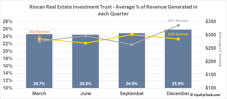 Riocan Real Estate Investment Trust (TSE:REI/UN.TO) Revenue Seasonality