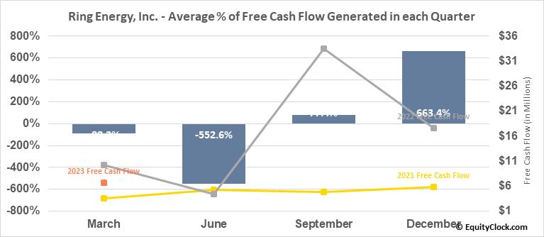 Ring Energy, Inc. (AMEX:REI) Free Cash Flow Seasonality