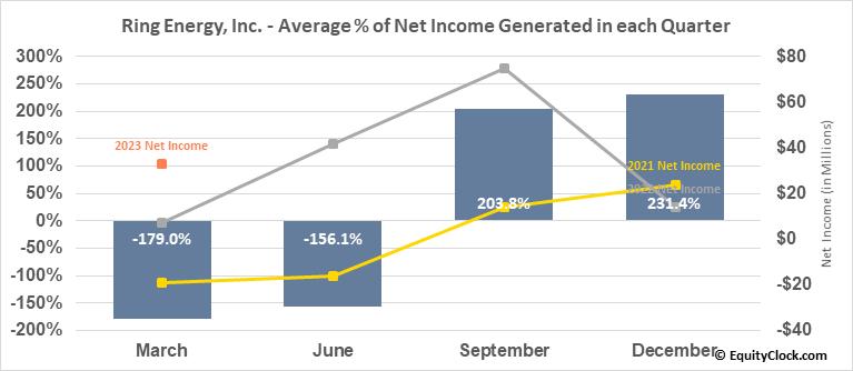 Ring Energy, Inc. (AMEX:REI) Net Income Seasonality