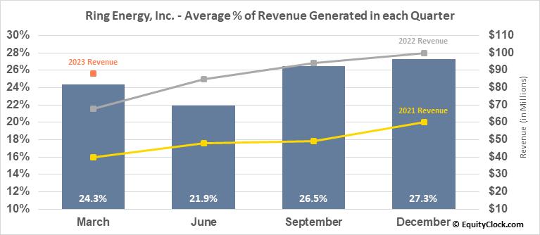 Ring Energy, Inc. (AMEX:REI) Revenue Seasonality