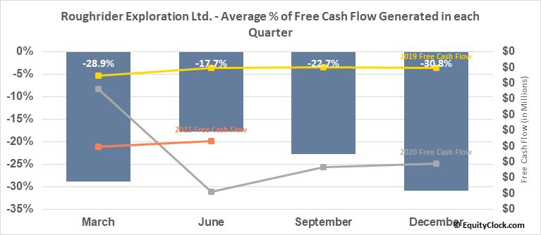 Roughrider Exploration Ltd. (TSXV:REL.V) Free Cash Flow Seasonality