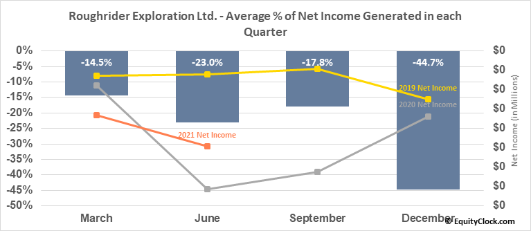 Roughrider Exploration Ltd. (TSXV:REL.V) Net Income Seasonality